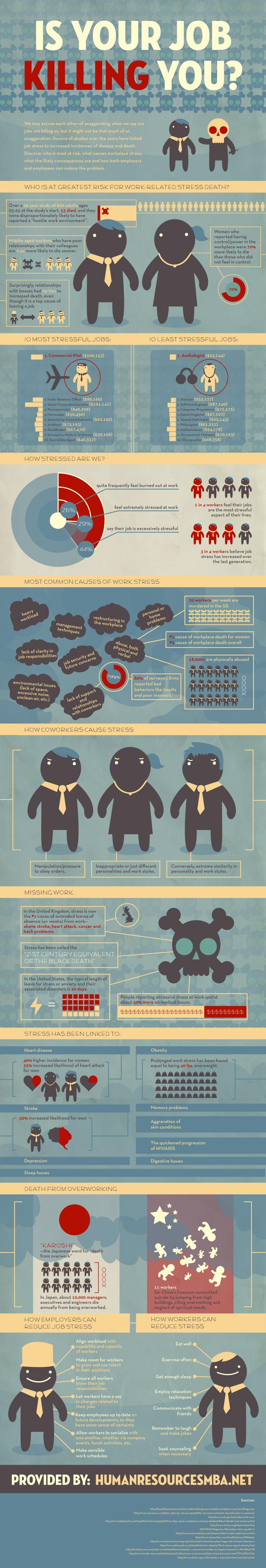 Is Job Stress Killing You?