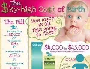 cost-of-birth
